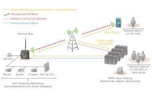 Cellular Out-of-Band Solutions