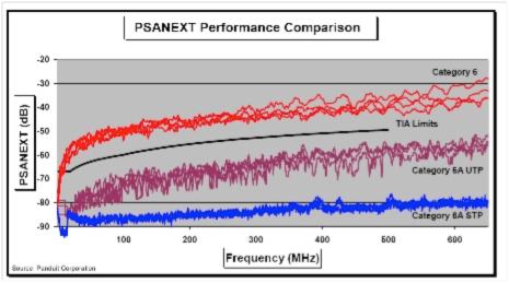 ANEXT Performance Comparison Chart for CAT6, CAT6A Unshielded, and CAT6A Shielded
