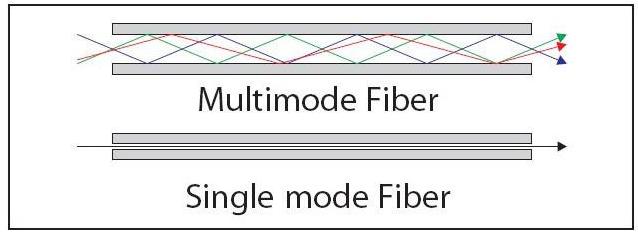 MultiMode Fiber Single Mode Fiber