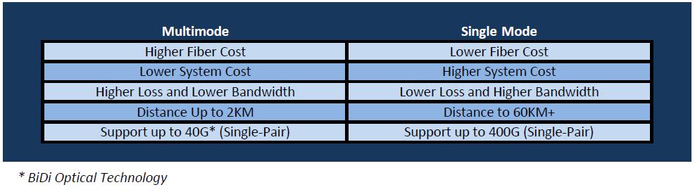 MultiMode Fiber Single Mode Fiber Chart