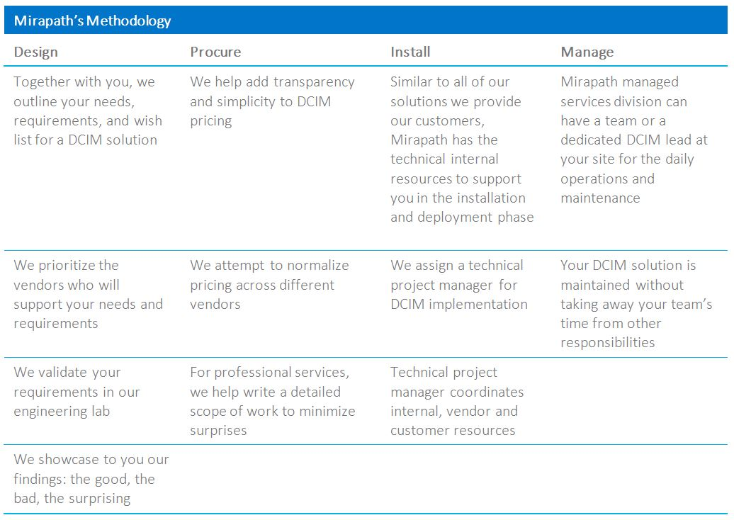 Why DCIM Has Not Taken Off