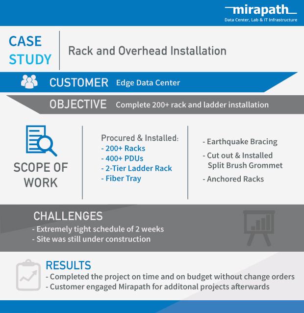 Rack and Overhead Installation for Edge Data Center